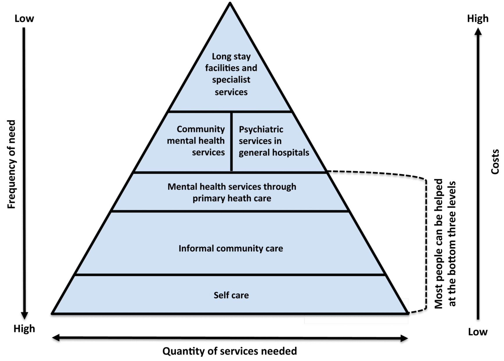 The WHO Optimal Mix of Mental Health Services